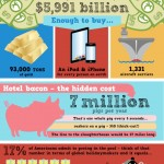 Numbers behind the travel industry.