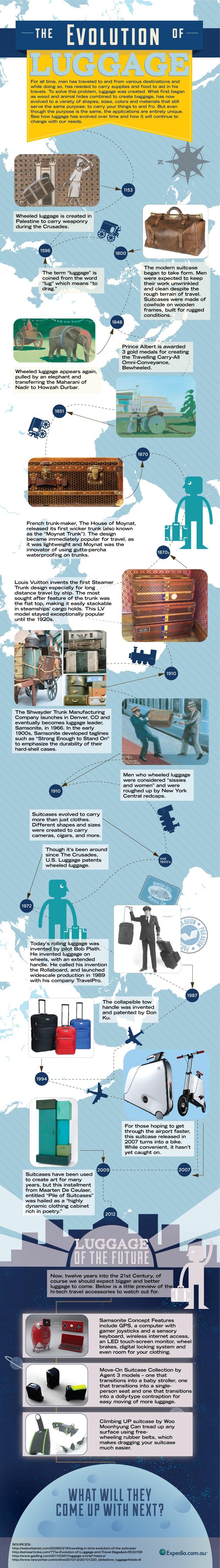 evolution of luggage