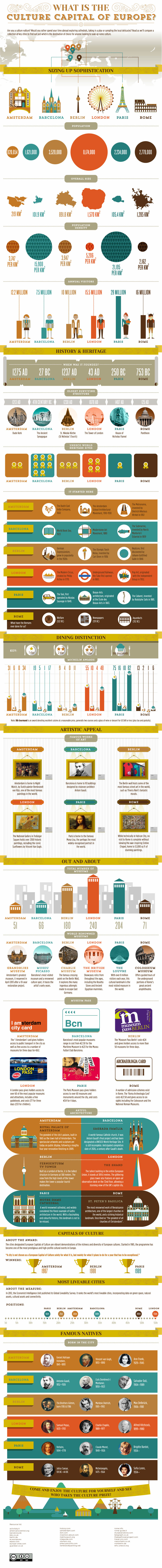 Cultured Cities Infographic