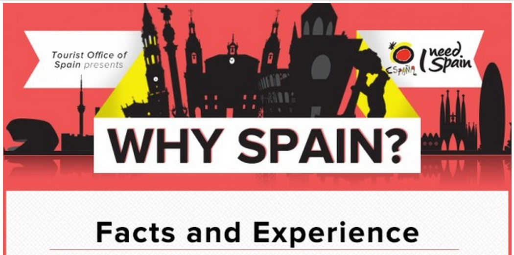 Why Spain Infographic