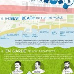 10 Facts Barcelona Infographic