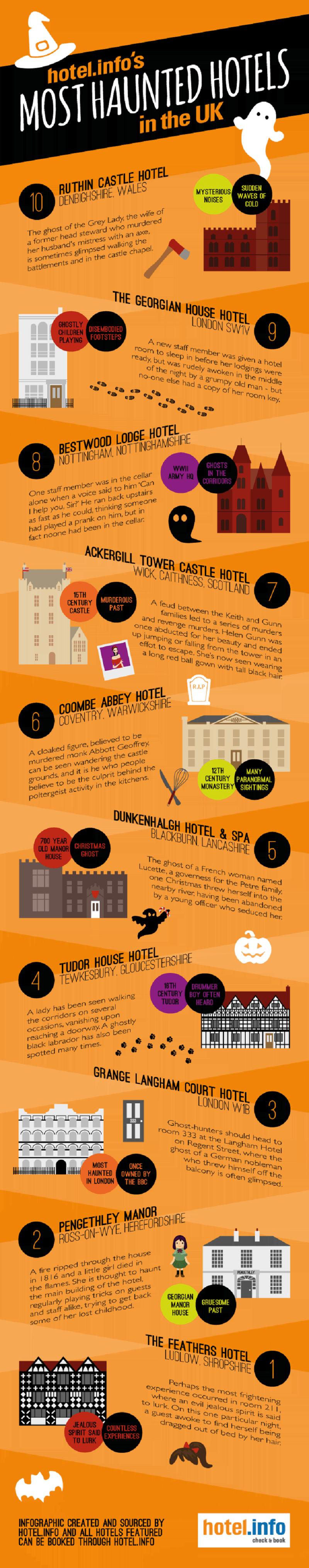 10 Haunted Hotels UK Infographic