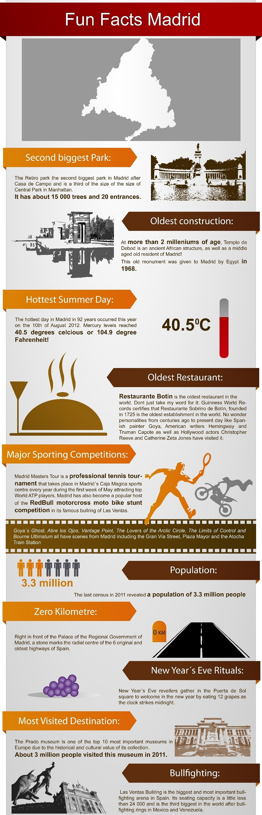Fun Facts Madrid Infographic