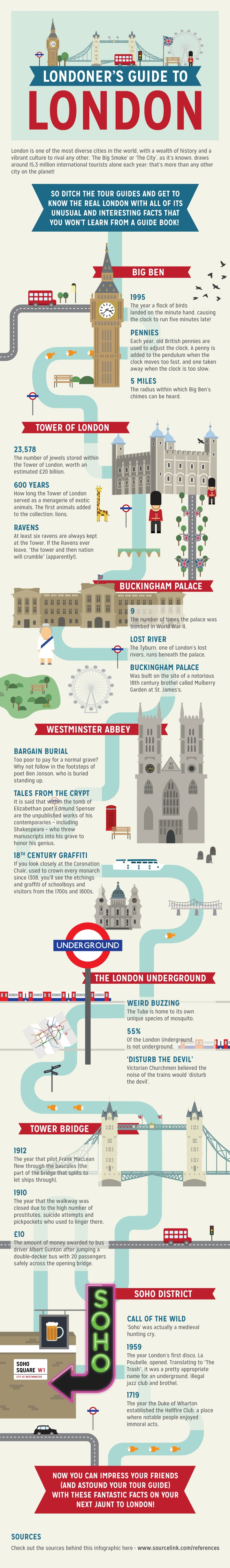 Londoners Guide to London Infographic