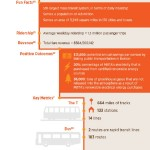 5 Largest Pub Transit Sys in USA Infographic
