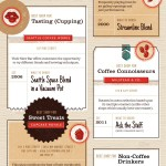 Seattle Coffee Shops Infographic
