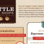 Seattle Coffee Shops Infographic Featured