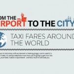 From airport to city infographic