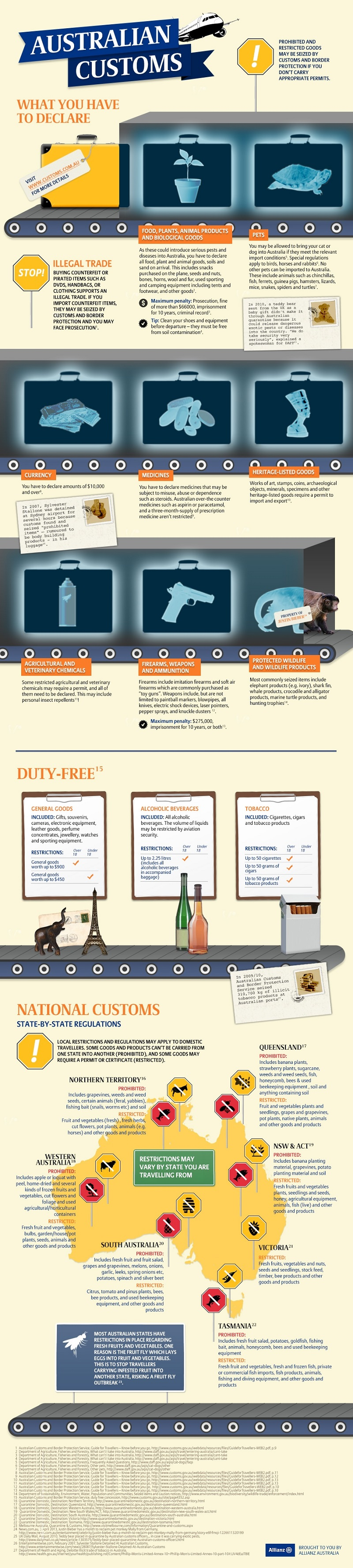 Customs Australia Infographic