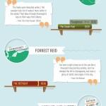 Ireland Literary Atlas Infographic
