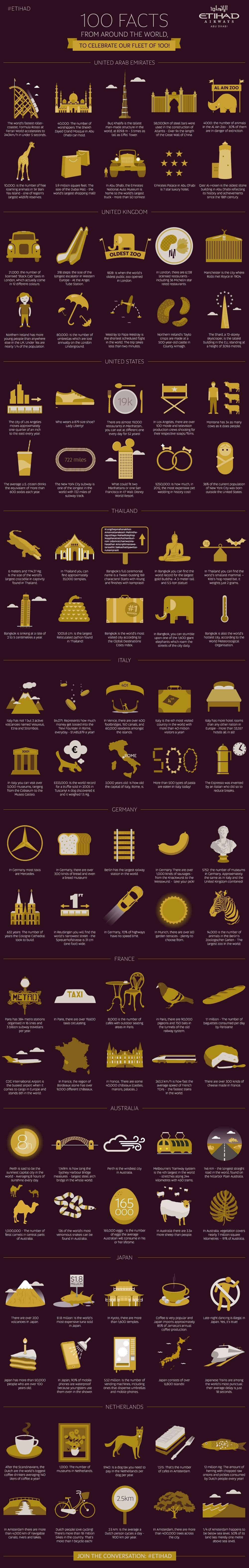 100 Facts Around World Infographic