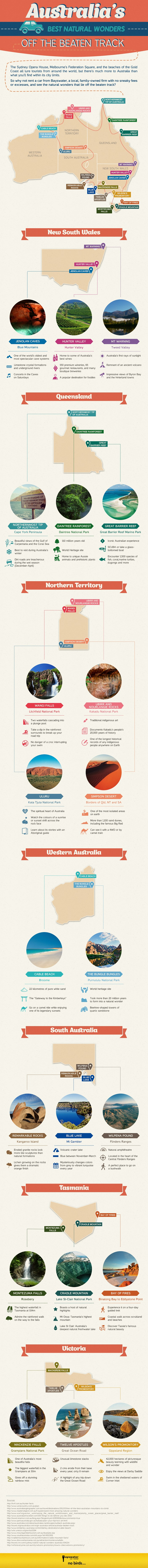 Australia's Natural Wonders (Infographic)