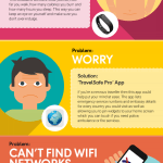 10 Travel Problems Solved By Technology Infographic