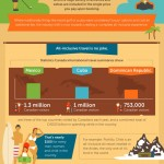 Travel Meals Infographic