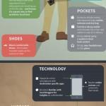 Anatomy Master Traveler Infographic