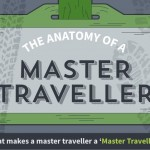 Anatomy Master Traveler Infographic