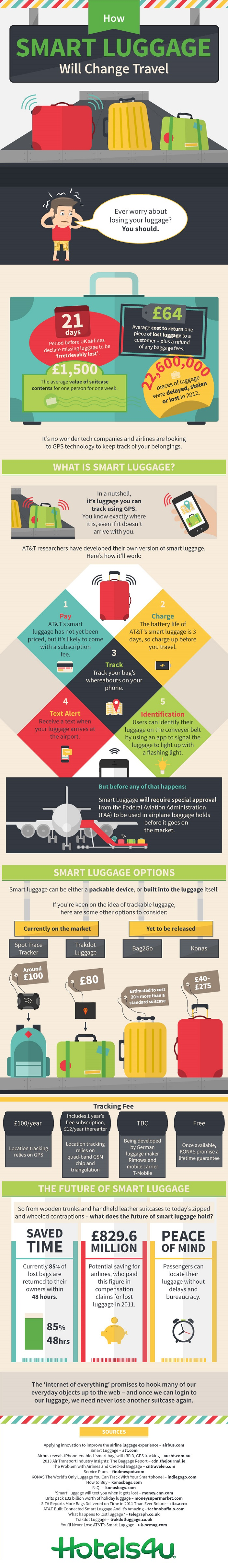 Smart Luggage Change Travel Infographic